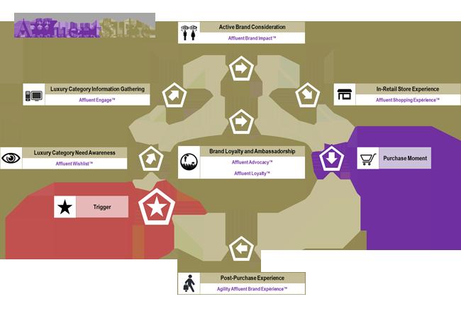 Affluent Path